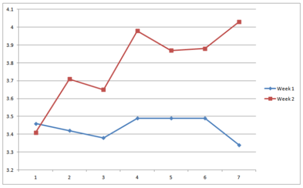 run challenge week 2 chart